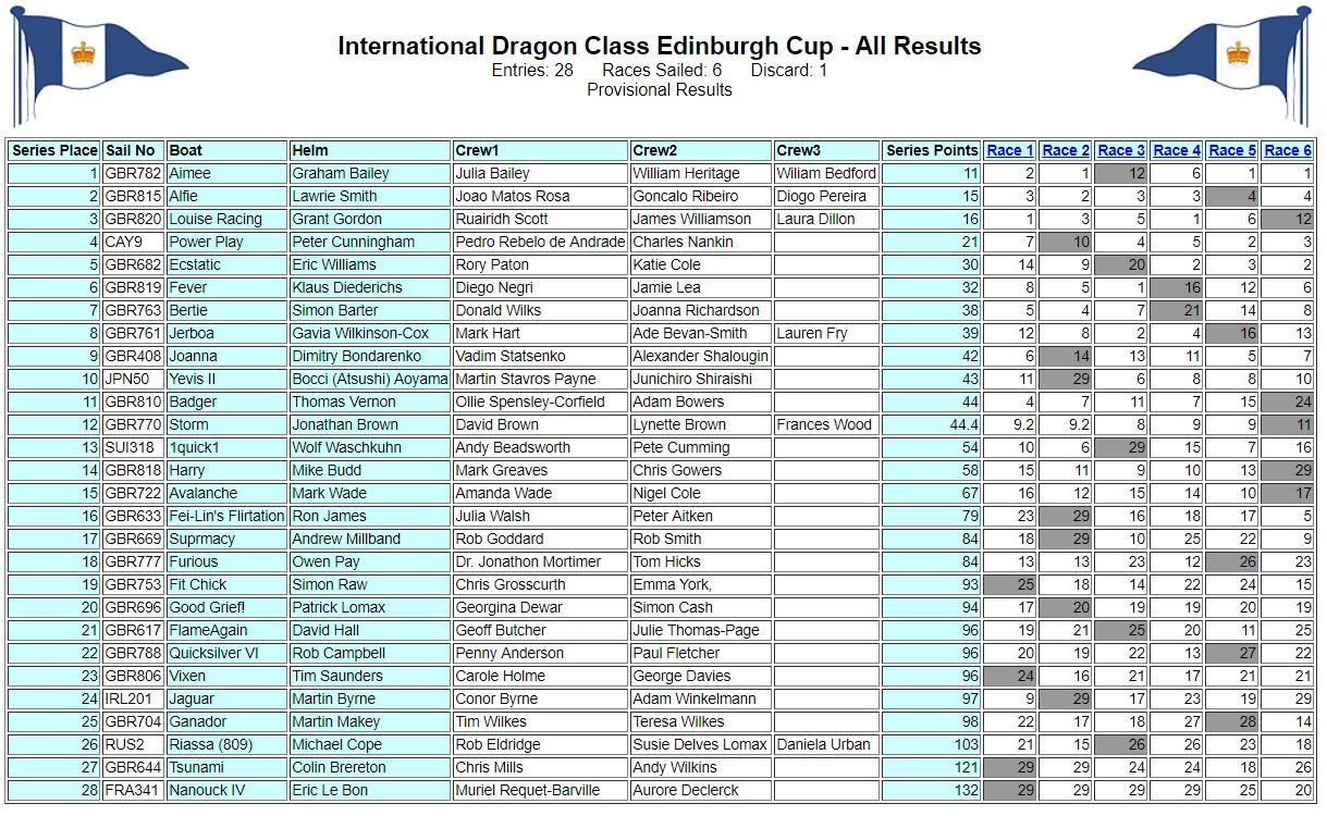 Edinburgh Cup results